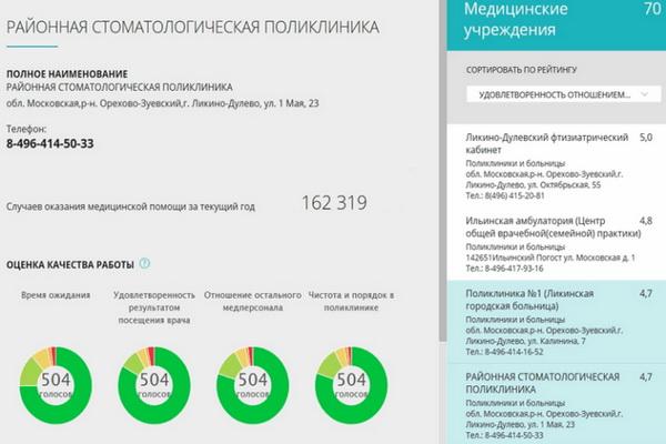 Запись к врачу по полису московская область