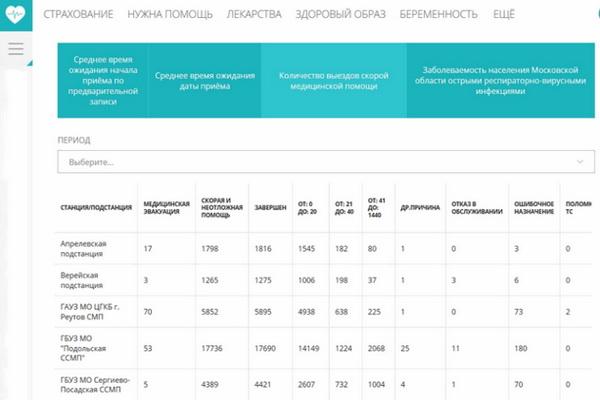 Запись к врачу черезuslugi.mosreg.ru/zdrav
